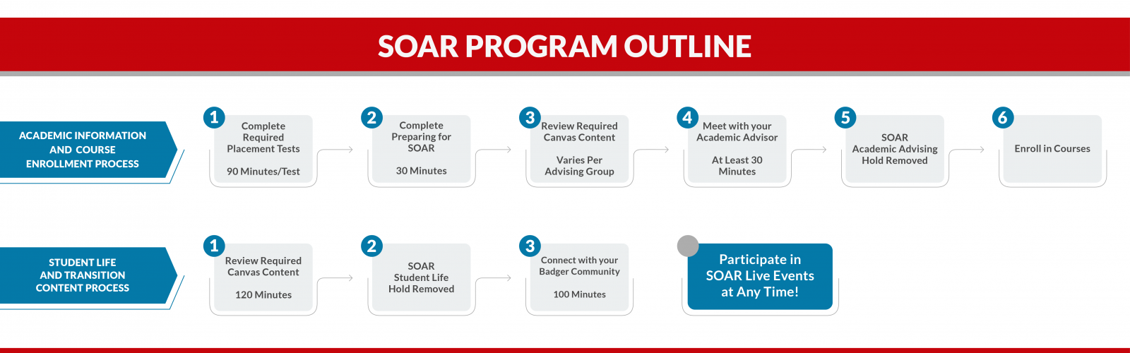 A visual of the student SOAR process that is described in the text below