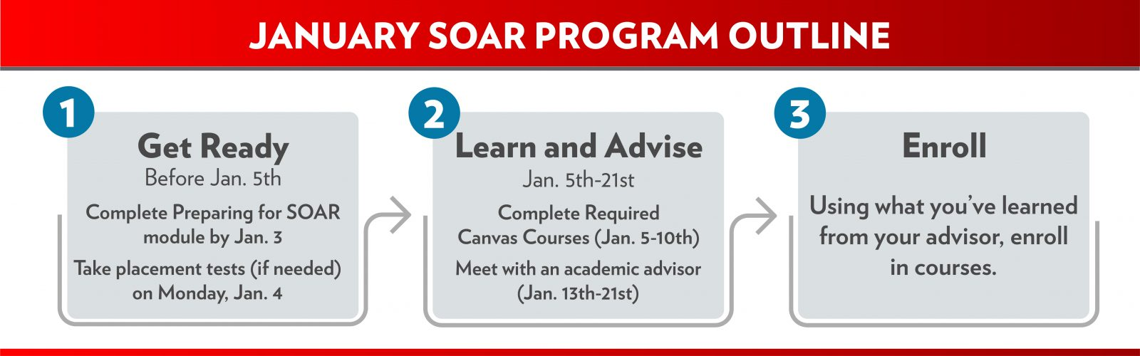 A visual of the student SOAR process that is described in the page text below